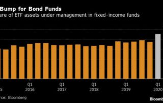 Bloomberg Bond ETFs Survived Their First Big Crisis Sam Huszczo