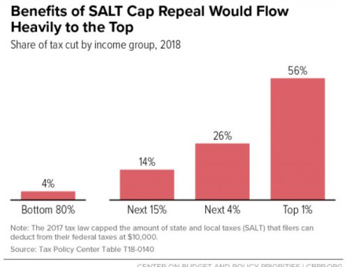 Advisers want Congress to restore the SALT deduction